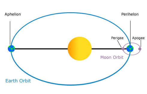 Orbits come in different shapes. All orbits are elliptical, which means  they have the shape of an ellipse, similar to an oval. For the planets, the  orbits ...