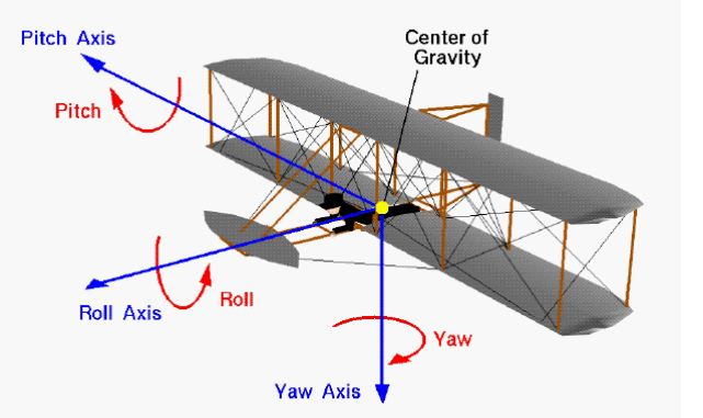 [Imagen: WrightBrosControl.jpg.png]