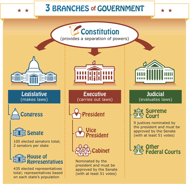 "an analysis of the check and balance system in the us government Separation of powers with checks and balances sign up for free to view full lesson ""the accumulation of all powers, legislative, executive and judicia[l] in the."
