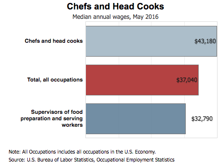 chefs and head cooks