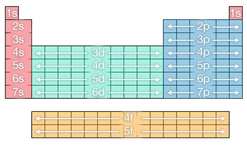 Newsela The Periodic Table A Classic Design