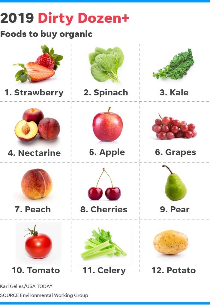 Dirtiest Fruits And Veggies