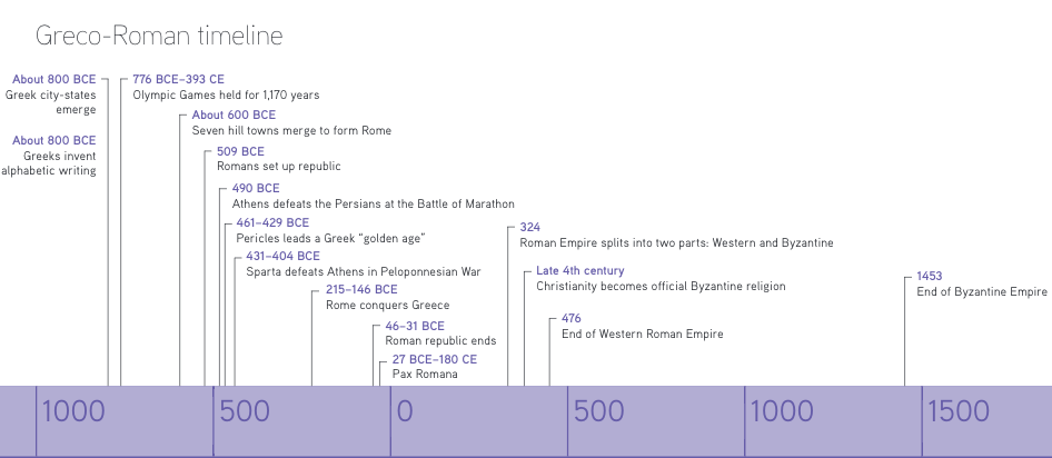 Fall of Rome Timeline