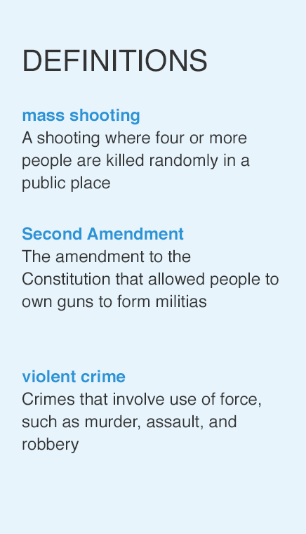 issue overview guns in america each new mass shooting in the united states fires up debate over the country s gun laws many feel that the right to carry a gun is almost sacred