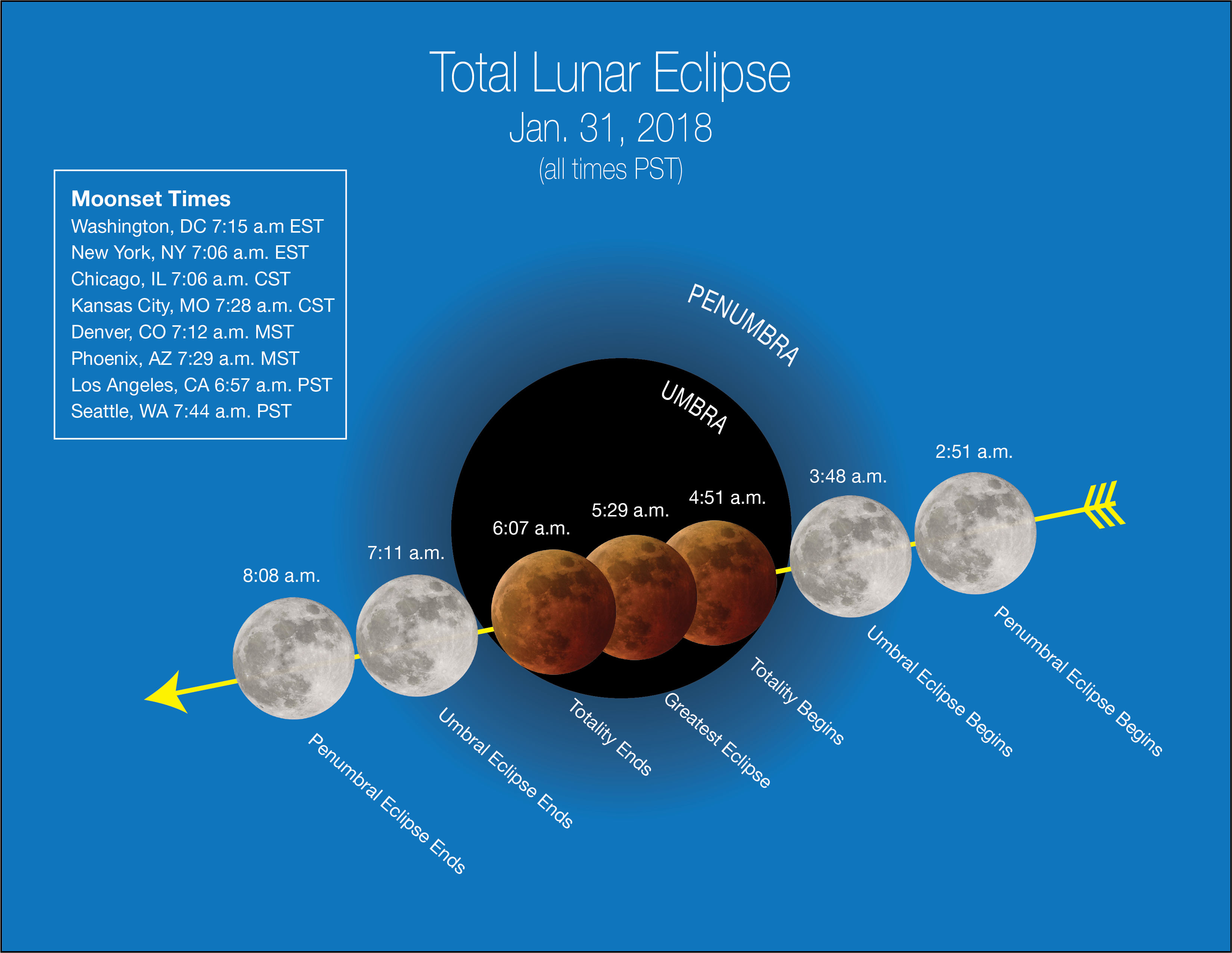 Image 4. Stages of the January 31, 2018, super blue blood moon are depicted in Pacific Time with moonset times for major cities across the U.S., which affect how much of the event viewers will see. While viewers along the East Coast will see only the initial stages of the eclipse before moonset, those in the West and Hawaii will see most or all of the lunar eclipse phases before dawn. Credits: NASA. [Click to enlarge.]