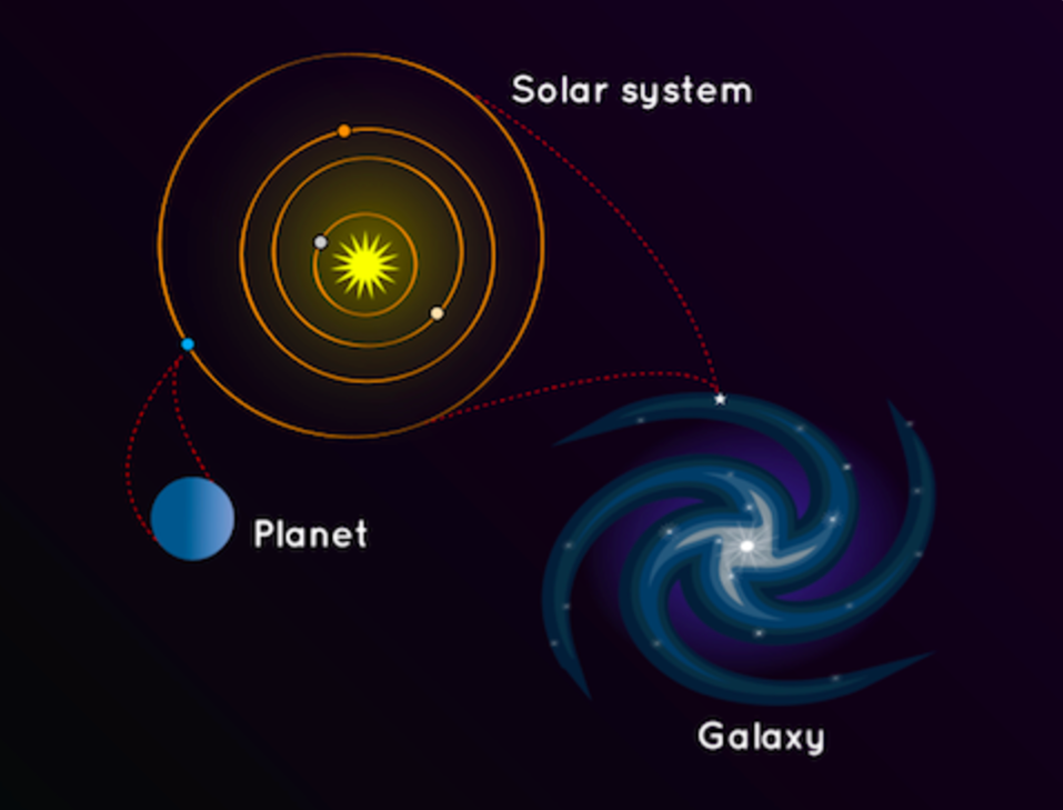 Newsela What Is The Difference Between A Galaxy And A Solar System