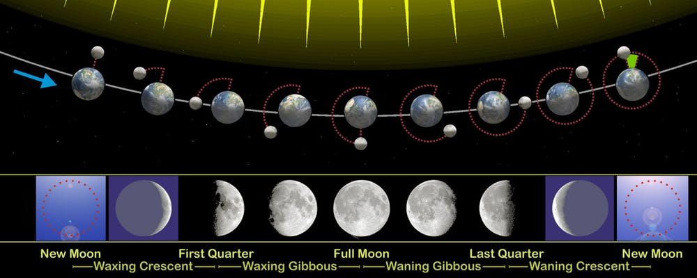 Image 2. The phases of the moon visible from Earth are related to its revolution around our planet. Image from: Orion 8, CC BY-SA. [click to enlarge]