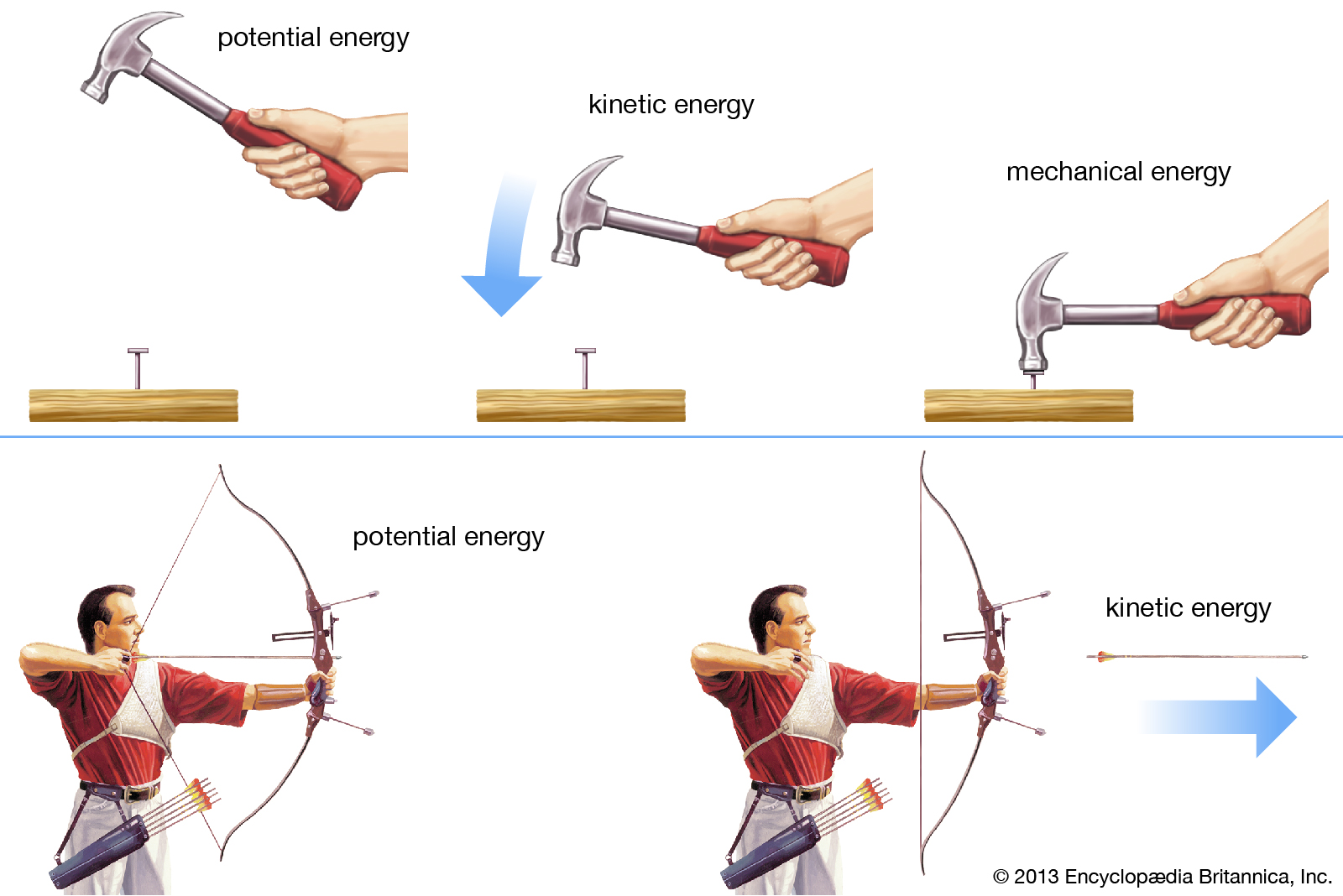 2 types of potential energy choice image