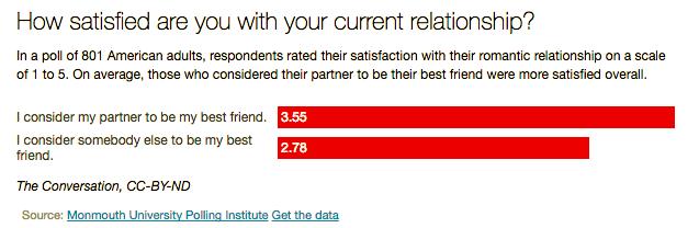 dating best friend quiz dating site tourettes