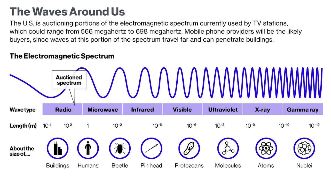 an introduction to the types of waves in the electromagnetic spectrum The electromagnetic spectrum the electromagnetic wave as shown is type of wave is called a plane-polarized wave in the y-direction.