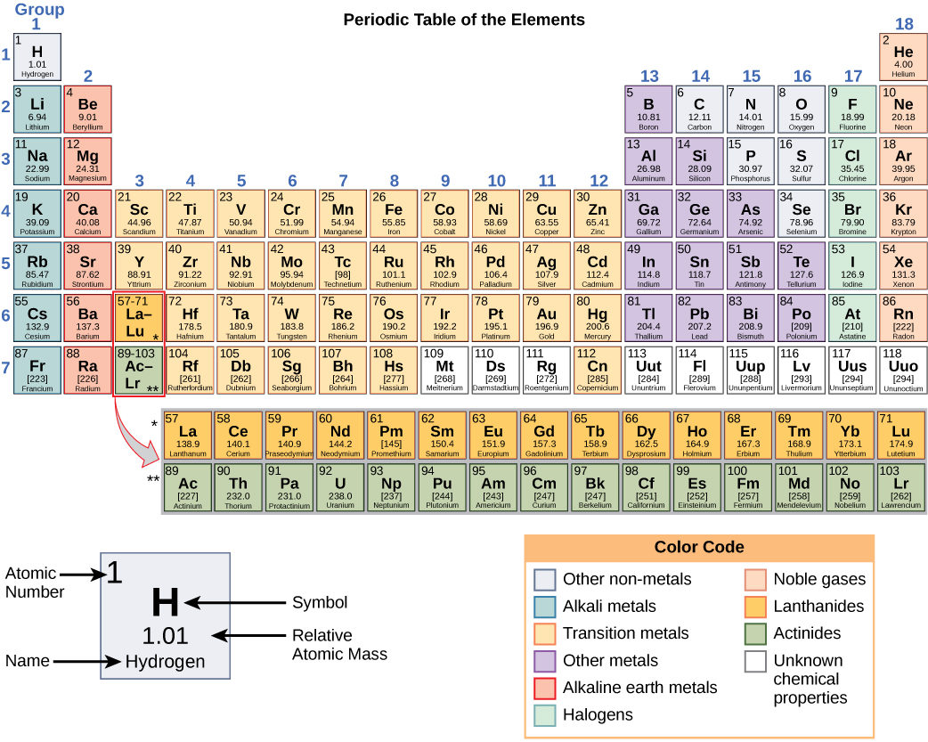 Newsela the periodic table a classic design the basic modern periodic table image cnx openstaxwikimedia gamestrikefo Gallery