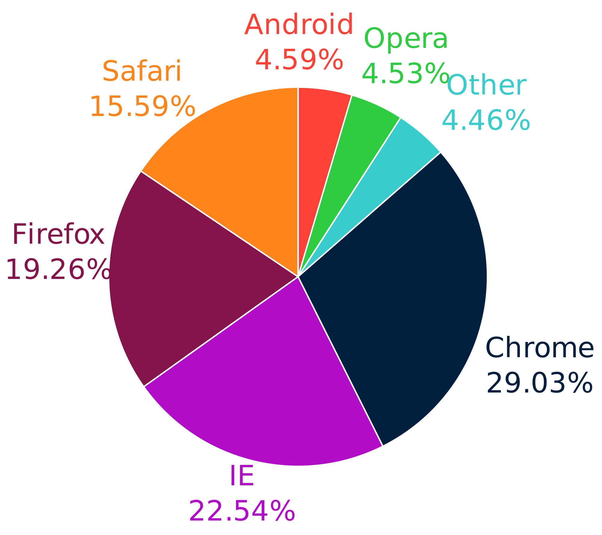 Newsela percentages and how to use them in daily life a pie chart showing the percentage of users who used a certain type nvjuhfo Image collections